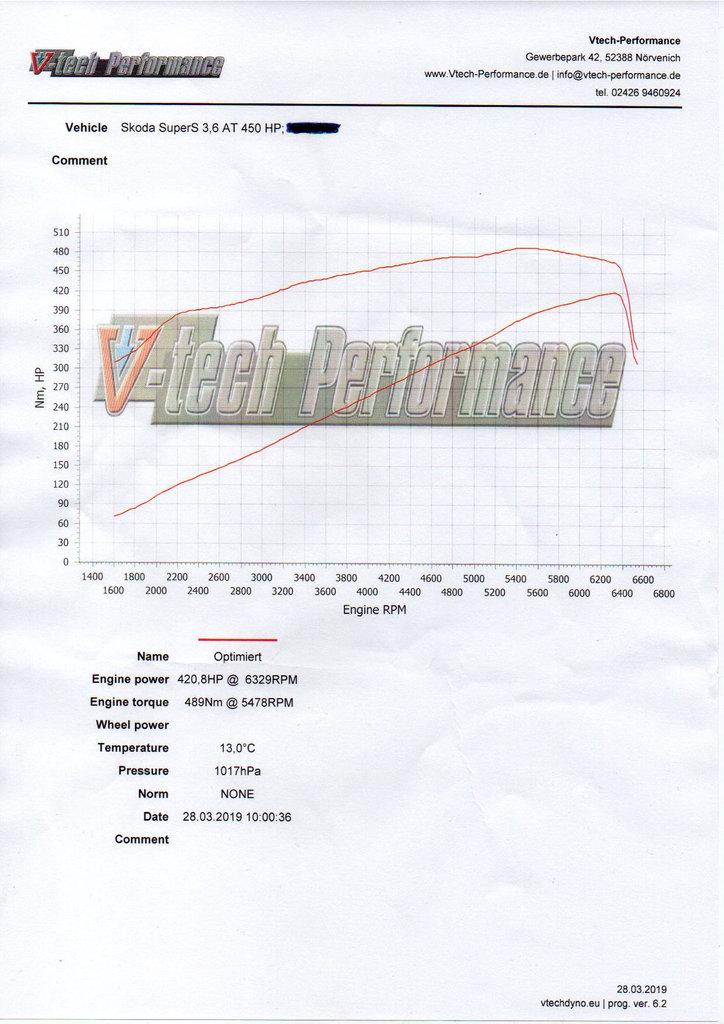 r36  3 6 fsi  3 2 fsi  passat gt  superb  kompressor kit stage 2